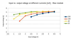 voltage_blue_module