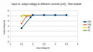 voltage_red_module